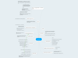 Mind map: Ленд СБ