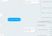 Mind map: Тренерская карьера