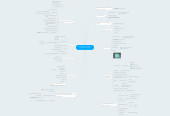 Mind map: Google Apps for Education Summit Ontario 2014