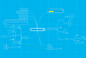 Mind map: Mobile User Experience