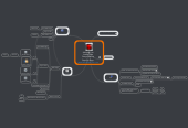 Mind map: Percussa AudioCube Setup/Startup Step-by-Step