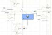Mind map: Evaluating Online Learning