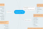 Mind map: Technical Excellence  Health Radar Try 2