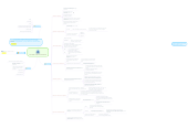 Mind map: LA WEB COMO PLATAFORMA