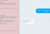 Mind map: Configuración de sistemas de enlaces satelitales