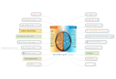 Mind map: passage