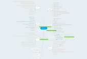 Mind map: EGlossary