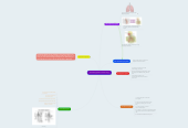 Mind map: The Body Systems Joel's Copy