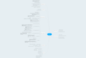 Mind map: Week 1