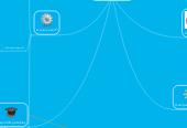 Mind map: Les Cartes mentales en cycle 3