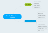 Mind map: 2014-05-10 Impariamo a imparare