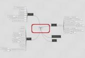 Mind map: Skoletube og Museerne