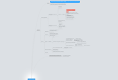 Mind map: ДЗ №1 Landing Page