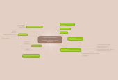 Mind map: Online Content Distribution - How to distribute your curated content for maximum exposure? ~source: redblink.com