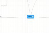 Mind map: Blog Inbound Marketing