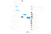 Mind map: The Sunbringer Project (Happiness is a Choice)