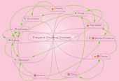 Mind map: Frequent Chronical Diseases