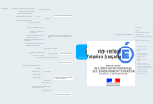Mind map: PERSONNELS DE L' ÉDUCATION