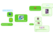 Mind map: LE TUTORAT EN LIGNE