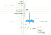 Mind map: Infoproduto