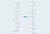Mind map: Аватары