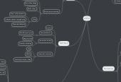 Mind map: AIMA