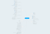 Mind map: Mustard Scenarios