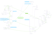 Mind map: Library Management