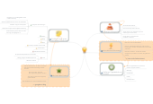 Mind map: How to get started: Firmenintranet