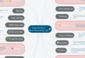 Mind map: Steve Pavlina's  Best Productivity Tips