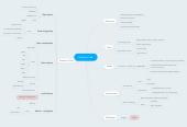 Mind map: Big Data Lab