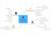 Mind map: Mind Meister in Education