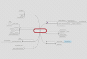Mind map: Application LifeCycle Management