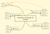 Mind map: El pirata y la brujula: el mundo