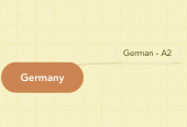 Mind map: Germany