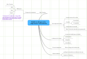 Mind map: Rétablir le dialogue entre  subjectivité et rationalisation
