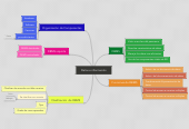 Mind map: Datos e información