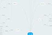 Mind map: CRC