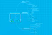 Mind map: Sales Funnel Strategy