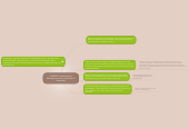 Mind map: HMD307 Understanding Management and Leadership in Hospitality