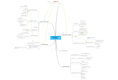Mind map: THINK Global School Educational Technology
