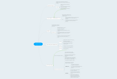 Mind map: RepositoriUM