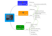 Mind map: Gladiator 2 Expansions