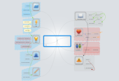 Mind map: SOFTWARE LIBRE-LAS NETIQUETES