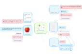 Mind map: Los Pronombres Demostrativos