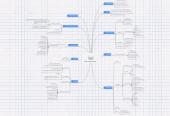 Mind map: TRYKTE REKLAMER