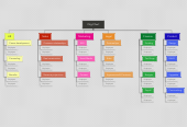 Mind map: Org Chart