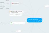 Mind map: Flipped classroom/ Omvendt undervisning