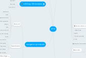 Mind map: SITE