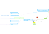 Mind map: mi proceso como estudiante de psicología.